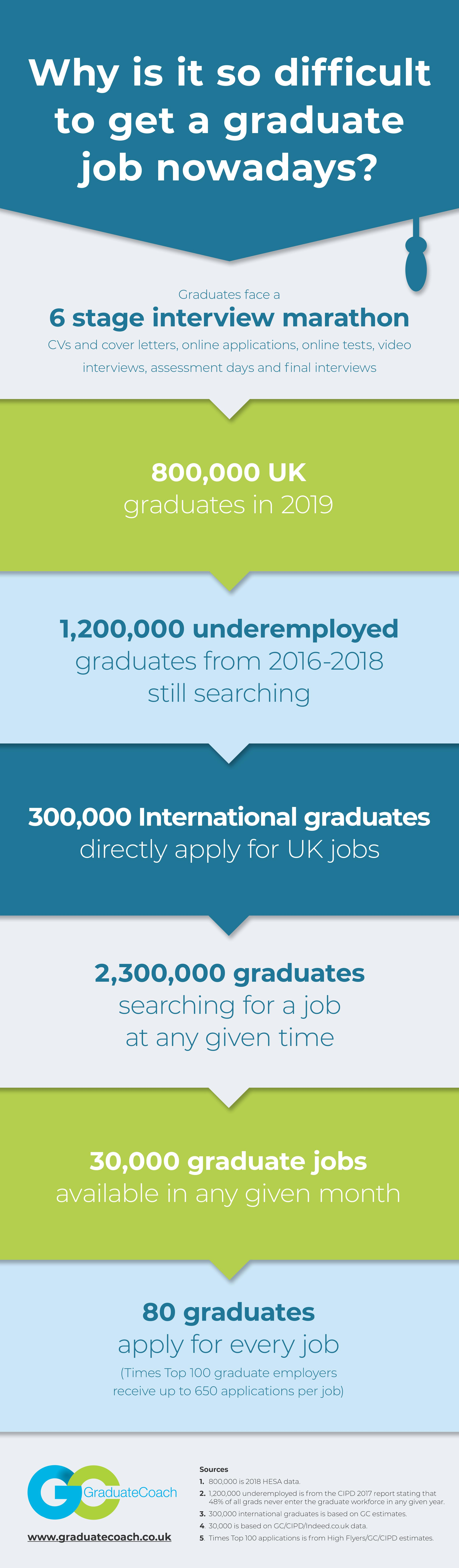 Infographic from Graduate Coach about the challenges graduates face in securing a job.