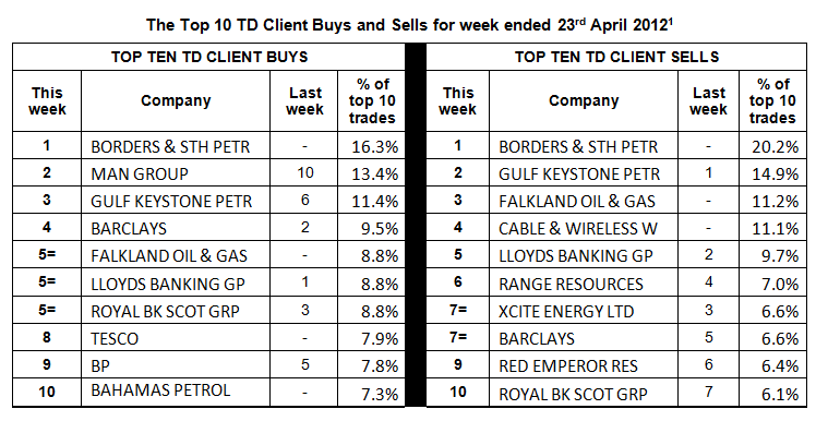 OIL AND GAS COMPANIES DOMINATE TD DIRECT INVESTING TOP TEN