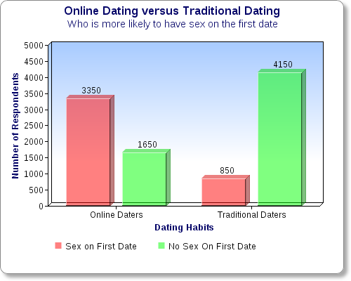 Is online dating more common than traditional dating