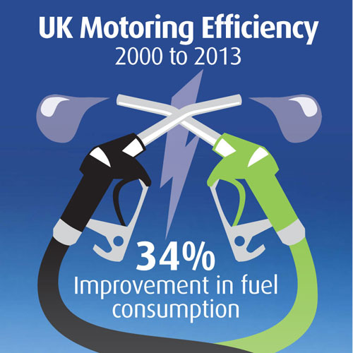 Energy efficiency puts the brakes on motoring costs top for Energy efficient brands