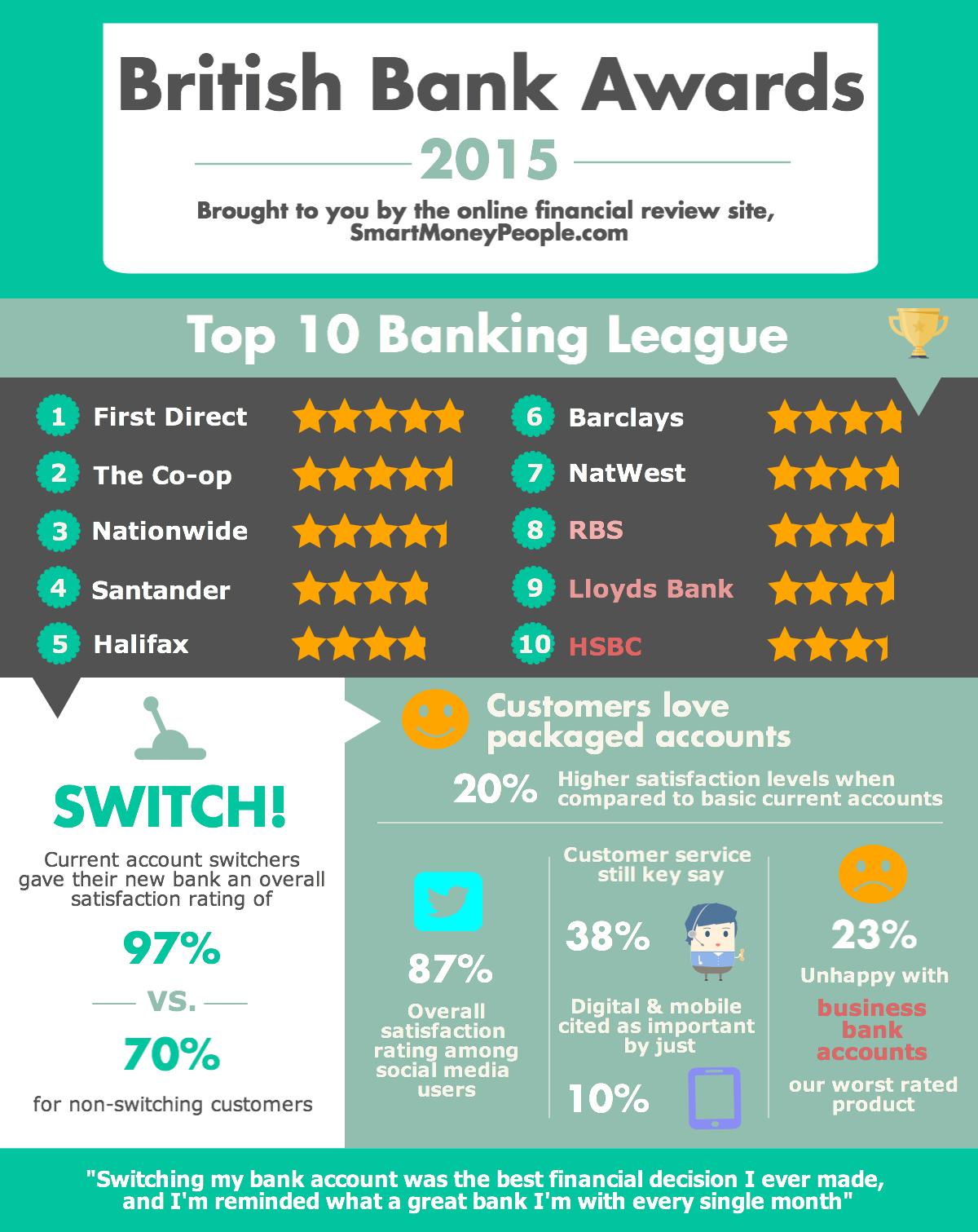 British Bank Awards Infographic