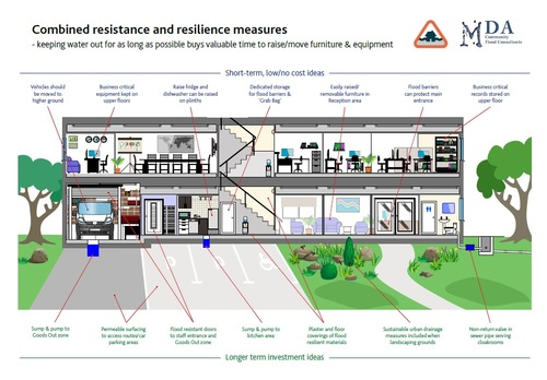 Business Guide to Flood Resilience