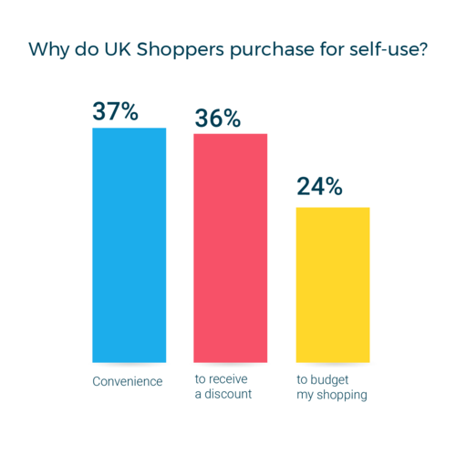 Reasons for Self-Purchase
