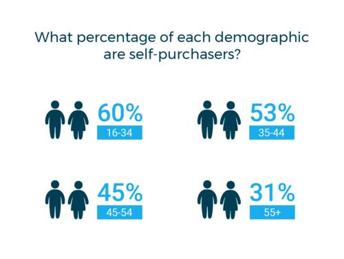 Self-Purchase Demographics