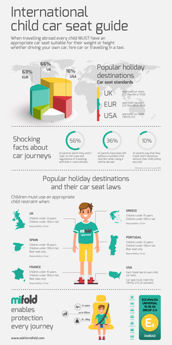 International car seat law infographic