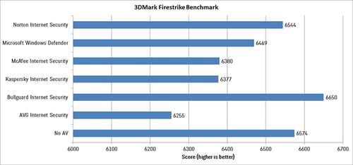 Chillblast - 3DMark Firestrike Benchmark