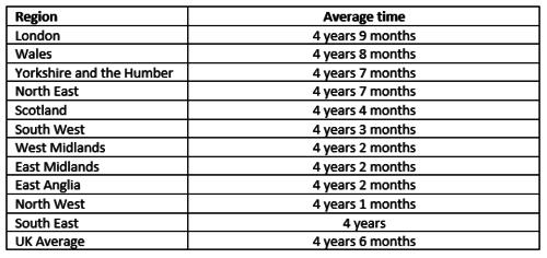 Average amount of time that UK couples