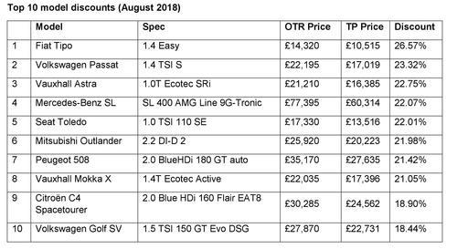 Top 10 Model Discounts