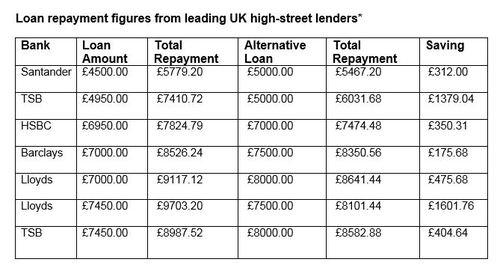 Loan Repayment Figures