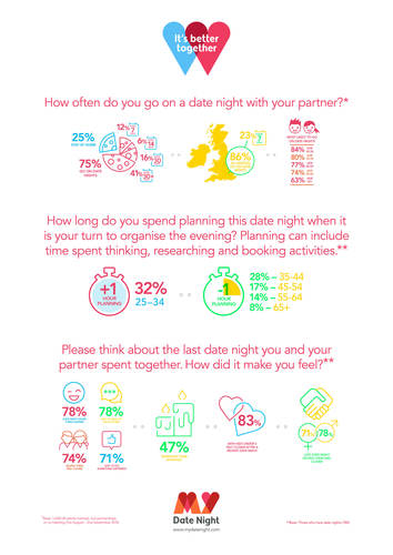 MyDateNight.com Infographic
