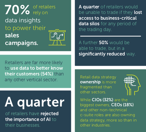 Infographic - Retail data strategy