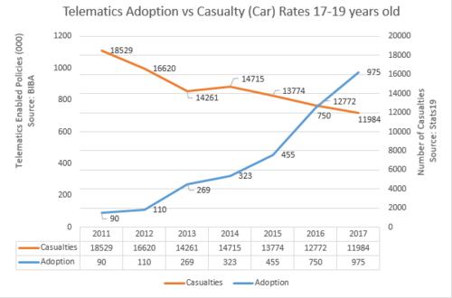 Telematics Adoption vs Cas Rates 17-19