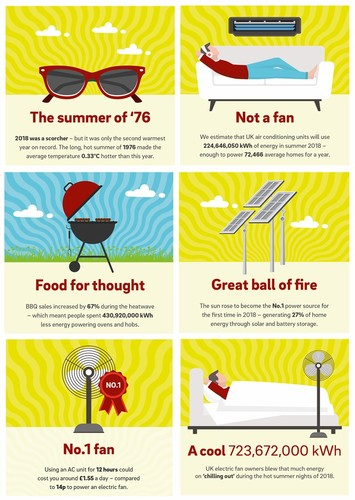 The Summer in Stats Infographic