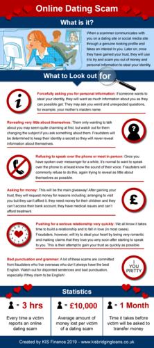 Online dating scams infographic