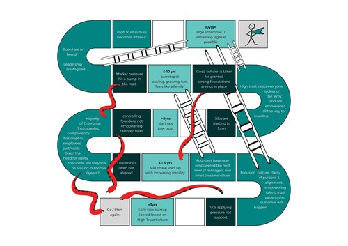High Tech Snakes &amp Ladders