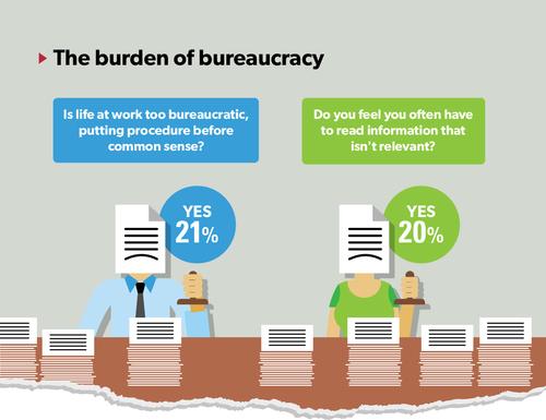 The burden of bureaucracy
