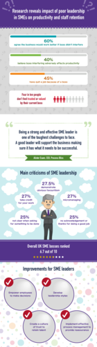 The impact of poor SME leadership
