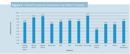 Overall Satisfaction by Utility Company