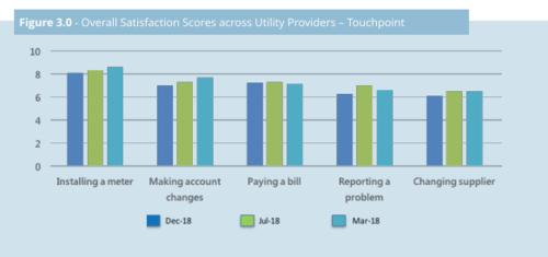 Overall Utilities Satisfaction Scores