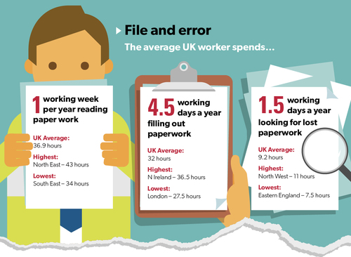 Time spent on paperwork by UK workers