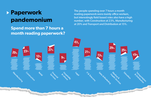 Time spent on paperwork by sector