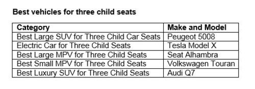 Best vehicles for three child seats