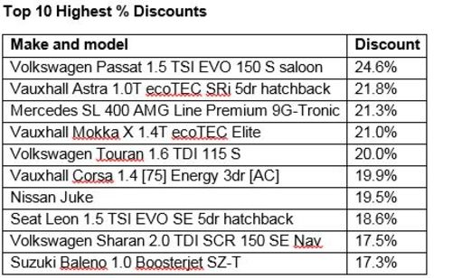 Top 10 Highest Discounts (%)