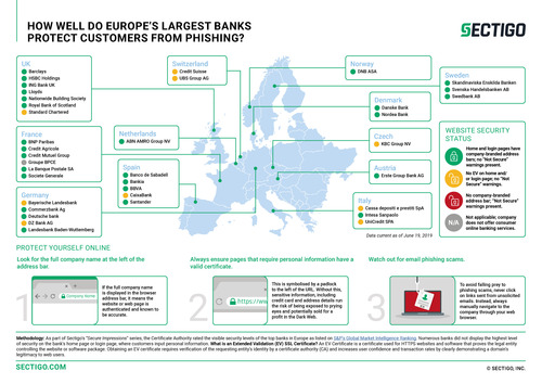 A Quarter of Europe's Largest Banks Do Not Use Best-Practice