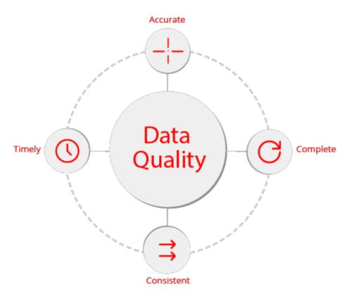 Data Quality Attributes - TEAM Energy