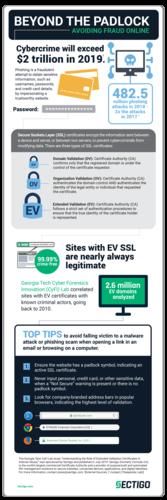 About EV SSL certificates