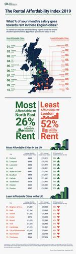 2019 England Rental Affordability