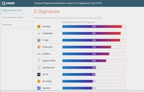 G2 ranking of e-signature