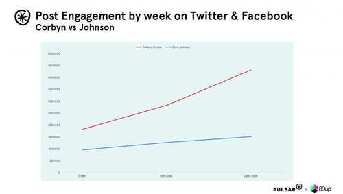 Post engagement by week
