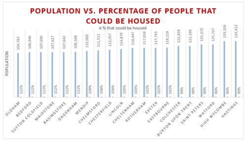 Population V Percentage