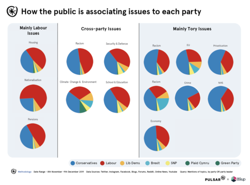 Topics by party