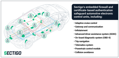 Sectigo Connected Car Firewall