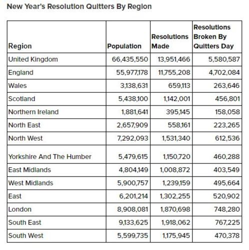 New Year's Resolution Quitter By Region