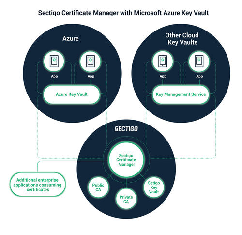 Sectigo Certificate Manager with Azure