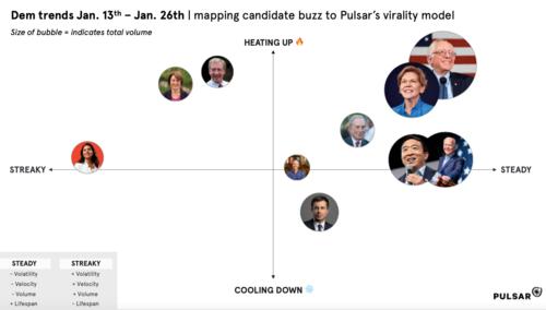 Sanders pulls ahead of the pack online