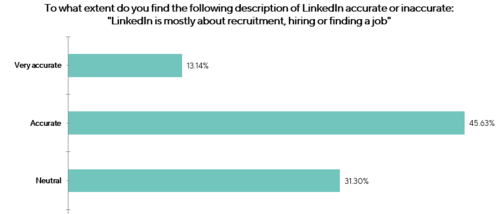 LinkedIn mostly about recruitment