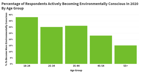 Environmental Consciousness by Age Group