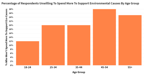 Money Spent on Environmental Causes