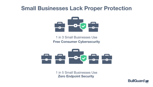 BullGuard SMB Cybersecurity survey 1