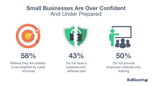 BullGuard SMB Cybersecurity survey 2