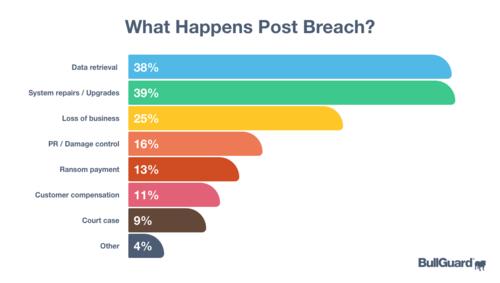 BullGuard SMB Cybersecurity survey 4