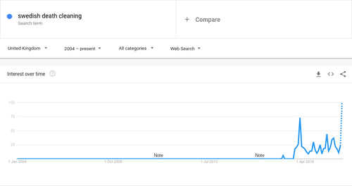 Swedish Death Cleaning - Google Trends