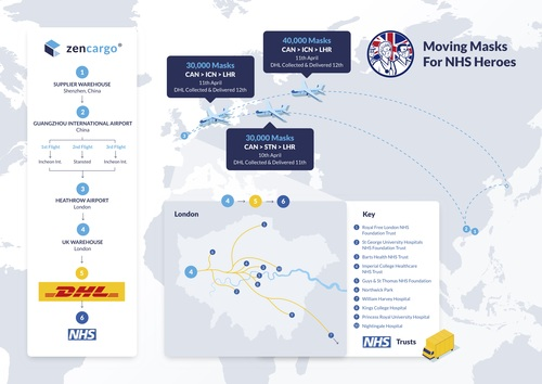 Routes for PPE from China to NHS Trusts