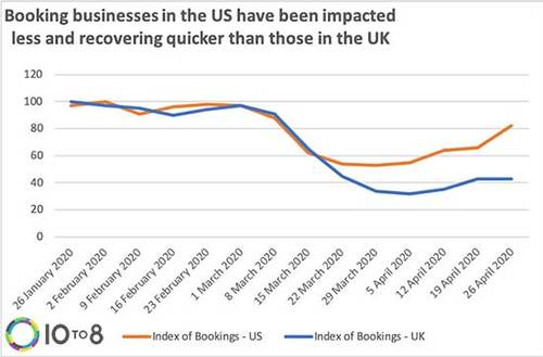 UK and US lockdown effect on businesses