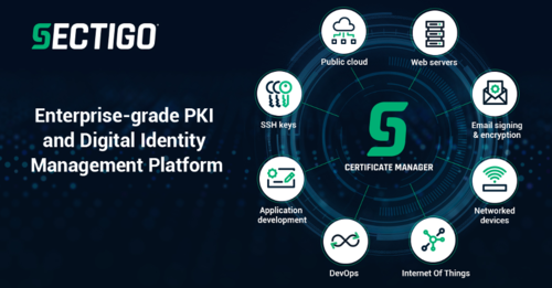 Digital Identity Management Platform