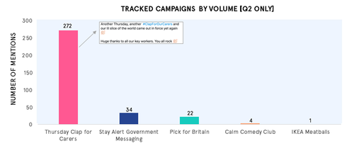 Campaigns that had impact in comms